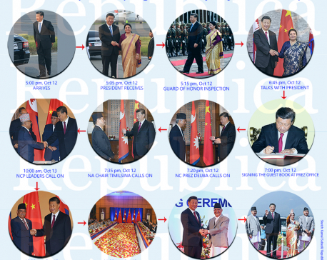 Roundup: Xi Jinping's two-day sojourn to Nepal (with photos/ infographics)