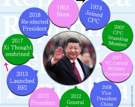 Things you should know all about Xi Jinping