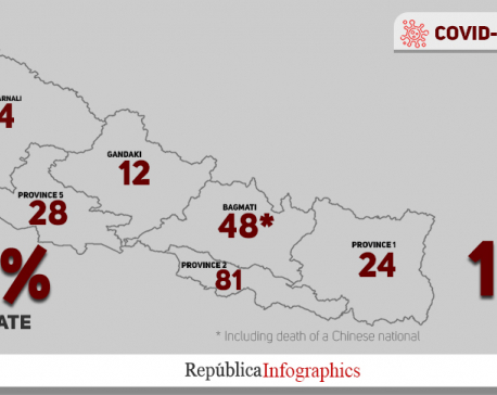 58 people died of COVID-19 in past one week alone