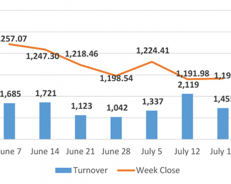 Nepse closes week nearly flat despite initial surge