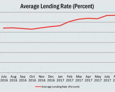 Credit crunch bedevils banks:  Bank deposit rate at 13%, lending rate spikes to 16%