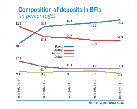 High interest rates alter composition of bank deposits