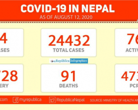Nepal's COVID-19 death toll climbs to 91