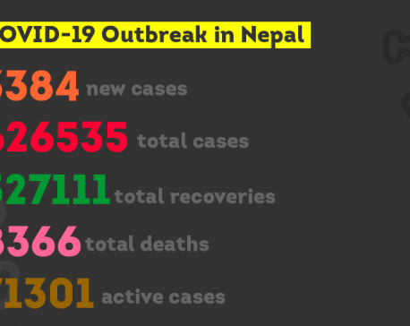 With 3,384 new cases, Nepal's COVID-19 casetally jumps to 626,535