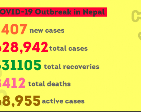 Nepal records 2,407 new cases, 3,994 recoveries and 46 deaths on Sunday