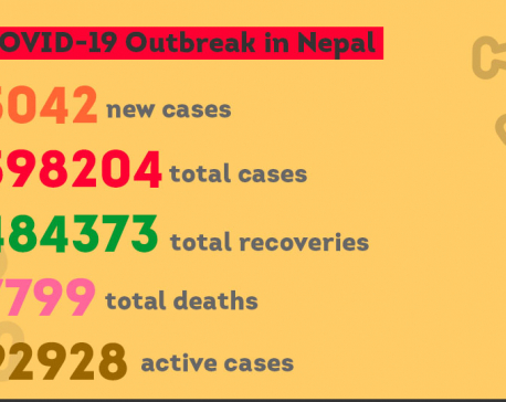 Nepal's COVID-19 casetally inches closer to 600,000 including 5,042 cases on Saturday