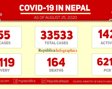 855 persons tested positive for coronavirus in past 24 hours, taking country's COVID-19 tally to 33,533