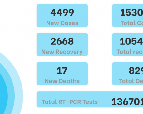 Nepal's COVID-19 tally surpasses 150,000 mark, Kathmandu Valley records 2,720 new cases