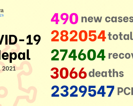 Nepal records 490 new cases of COVID-19 on Thursday