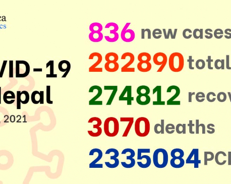 836 new COVID-19 cases detected in Nepal on Friday