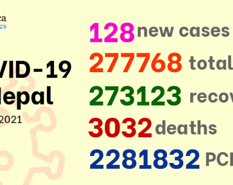 128 new cases of COVID-19 confirmed taking national tally to 277,768
