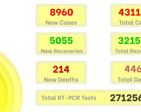 COVID-19 in Nepal: 5,055 patients recover, 8,960 new cases detected on Thursday