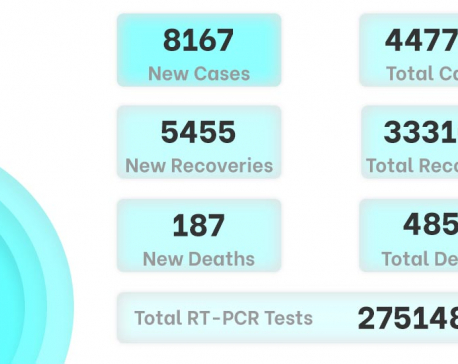 COVID-19: Nepal confirms 8,167 new cases, 187 deaths on Saturday