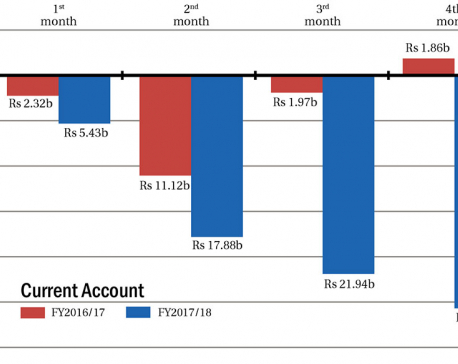 Current account deficit at Rs 25.8 billion