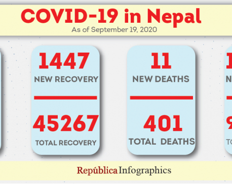 Nepal's COVID-19 caseload inches closer to 63,000 with 1,204 new cases in past 24 hours