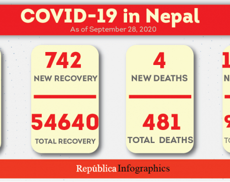 Nepal's COVID-19 caseload nears 75,000  including 19,624 active cases