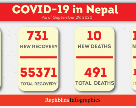 1,513 cases, 731 recoveries, and 10 fatalities linked to COVID-19 reported in Nepal in past 24 hours