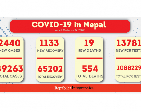 Nepal's coronavirus case tally nears 90,000 with 2,440 new cases in past 24 hours