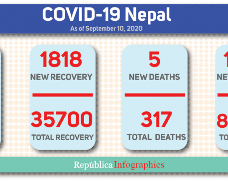 With 1,246 new cases of coronavirus in past 24 hours, Nepal's COVID-19 case tally crosses 50,000 mark