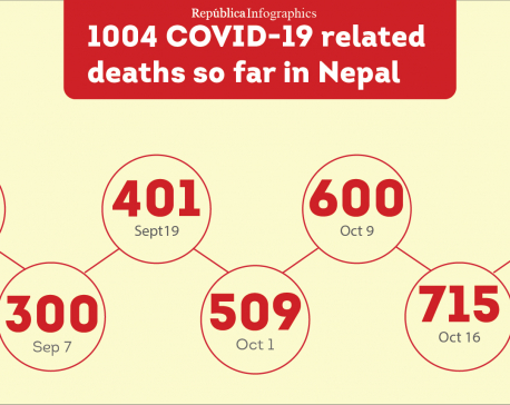 COVID-19 death tally in Nepal goes past 1000 mark as country confirms 3,114 cases on Tuesday