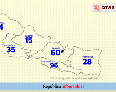 Six deaths attributed to COVID-19 reported in Nepal in past 24 hours