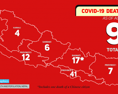 Nepal records four more COVID-19 related deaths in the past 24 hours