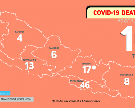 Nepal's COVID-19 death toll surpasses 100-mark
