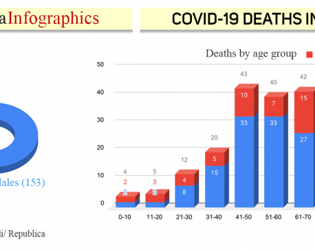 Most people dying of COVID-19 in Nepal belong to 41-50 age group