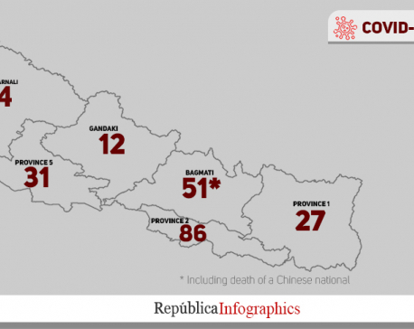 With 14 new fatalities, Nepal reports highest single-day coronavirus-related deaths on Sunday
