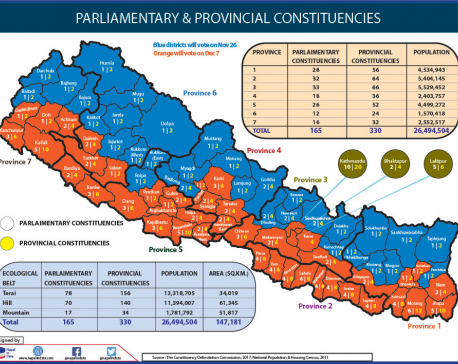 Polls in 32 districts on Nov 26, 45 districts to cast votes on Dec 7