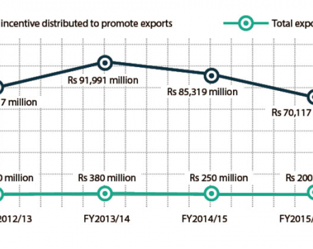 Export cash incentive scheme fails to deliver