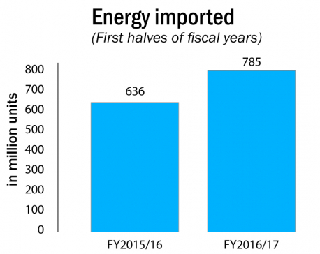Electricity imports up by 23 percent