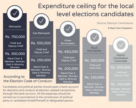 Infographics: Expenditure ceiling for local level candidates