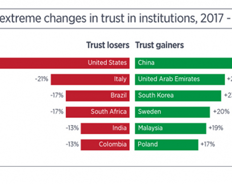 US govt suffers largest-ever-recorded drop in trust among public