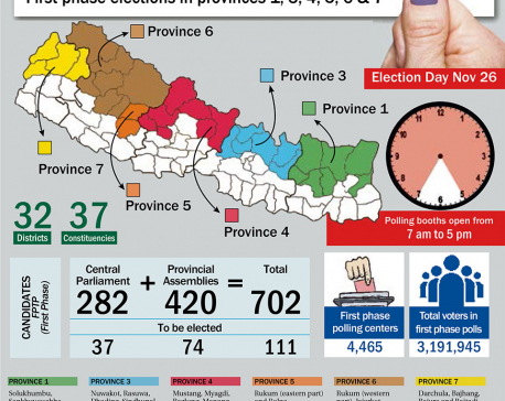 Historic polls in 32 districts today