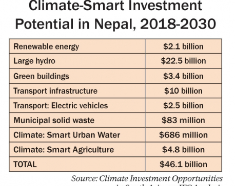 IFC sees $46 billion investment potential in Nepal by 2030