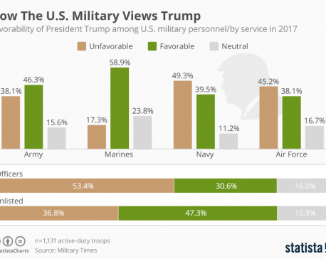 Infographics: How US military views Trump?