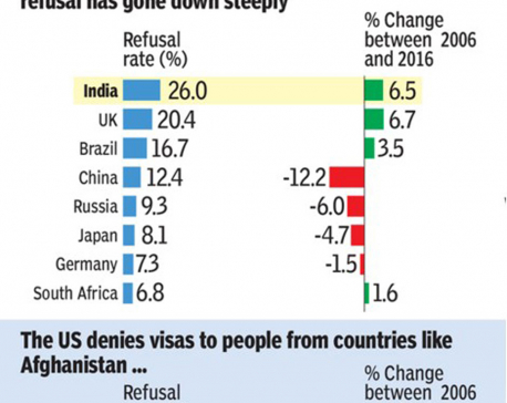 INFOGRAPHICS: Getting US Visa easier for some nationalities