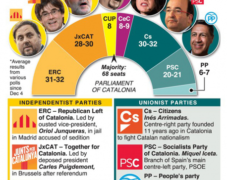 Infographics: Catalan election too close to call