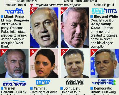 Players in Israel's  general election