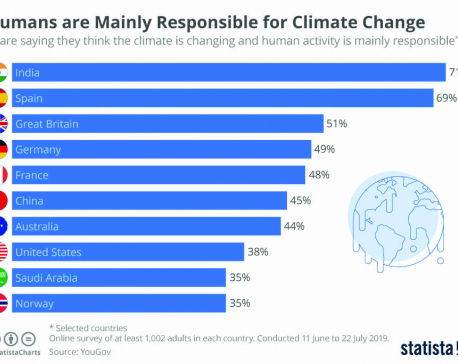 Humans are mainly responsible for climate change
