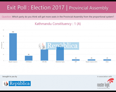 Exit poll result of Provincial Assembly of Kathmandu under PR system