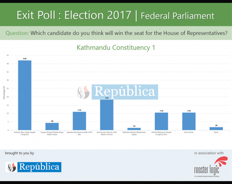 42% think Prakash Man Singh may win, 11% are unsure which candidate will be the winner