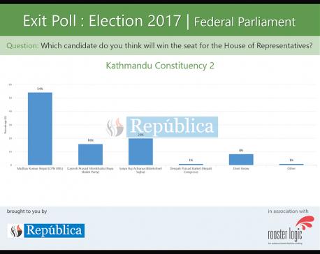 Exit poll shows UML candidate Madhav Nepal ahead in Kathmandu-2