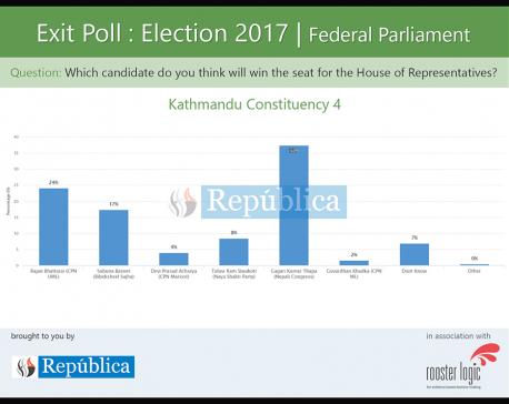 Exit poll shows NC candidate Gagan Thapa ahead in Kathmandu-4