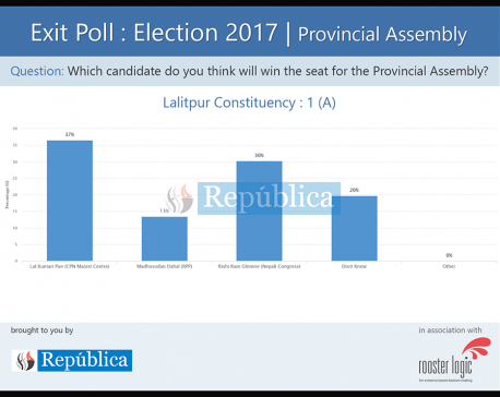Exit poll results for Provincial Assembly of Lalitpur