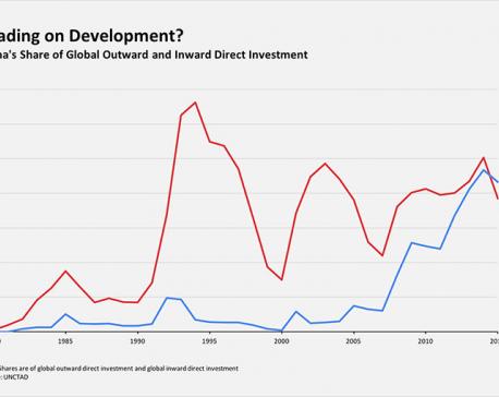 Leading development