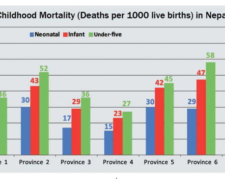 Least health facilities in Province 6, most in 2