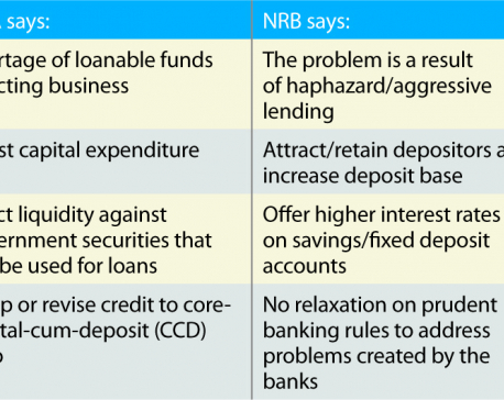 Halt in lending likely as banks see loan-able funds dry up