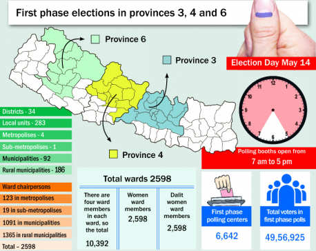Local unit candidacies filed in 34 districts